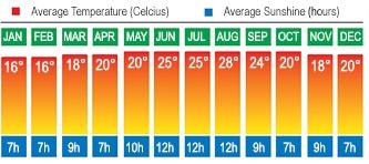 Lisbon, Portugal Temperatures