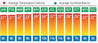 Lanzarote, Canaries Temperatures
