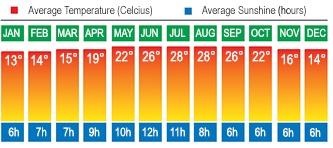 Cyprus Temperatures