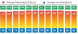 Greece Halkidiki Temperatures